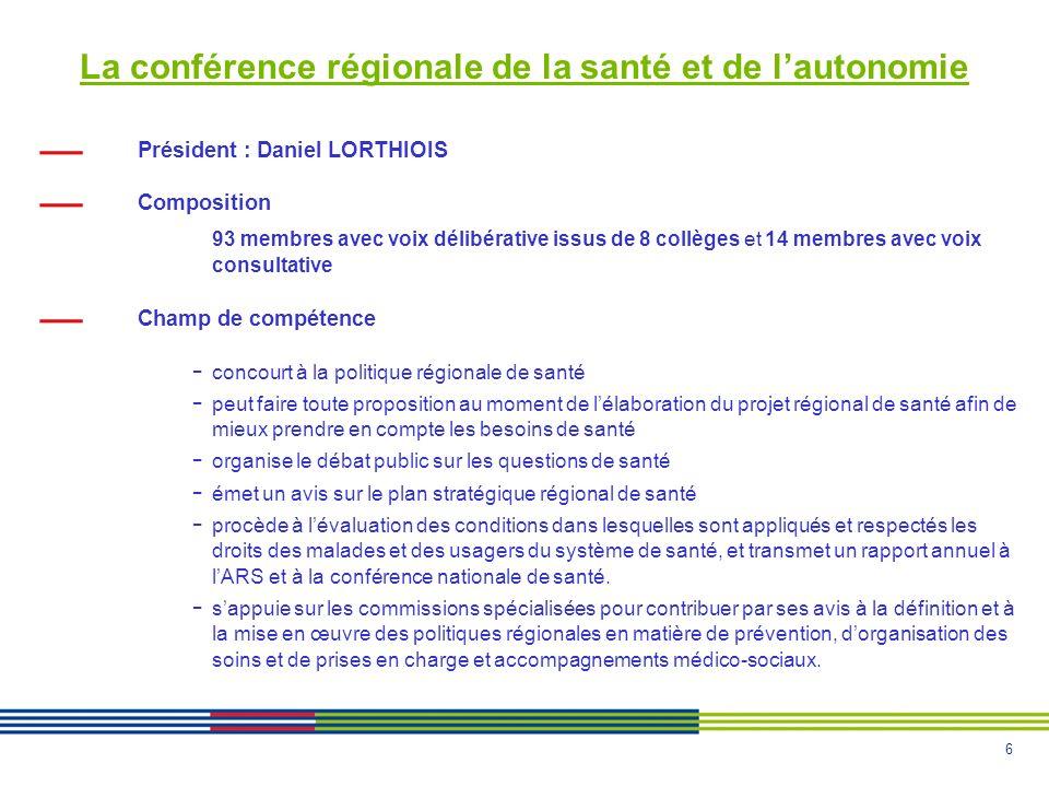 6 La conférence régionale de la santé et de lautonomie Président : Daniel LORTHIOIS Composition 93 membres avec voix délibérative issus de 8 collèges