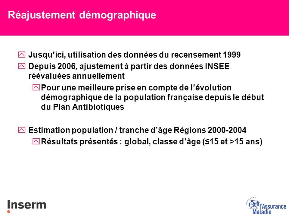 Réajustement démographique yJusquici, utilisation des données du recensement 1999 yDepuis 2006, ajustement à partir des données INSEE réévaluées annue