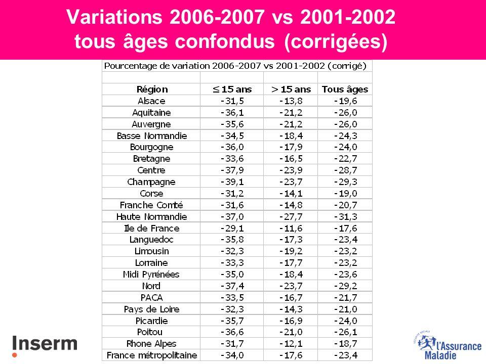 Variations régionales : tous âges confondus (Données corrigées) yVariation 2006/2007 vs 2001/2002 France métropolitaine : -23,4% yLes trois régions où la consommation a le plus diminué depuis le début du Programme : la Haute-Normandie (-31,3 %), la Champagne (-29,3 %) et le Nord (-29,2 %).