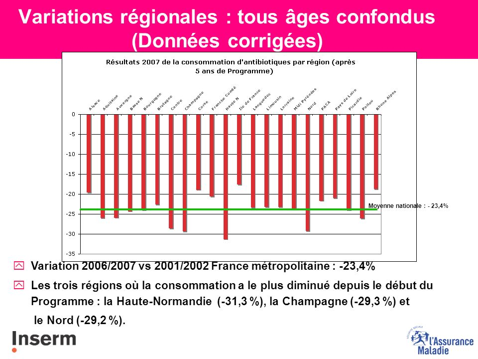 Variations régionales : tous âges confondus (Données corrigées) yVariation 2006/2007 vs 2001/2002 France métropolitaine : -23,4% yLes trois régions où