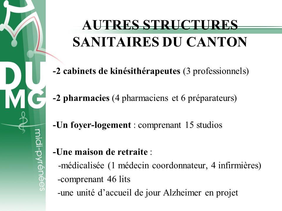 AUTRES STRUCTURES SANITAIRES DU CANTON -2 cabinets de kinésithérapeutes (3 professionnels) -2 pharmacies (4 pharmaciens et 6 préparateurs) -Un foyer-l