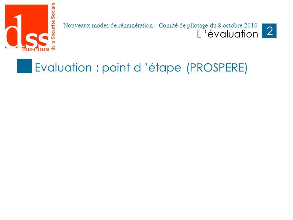 d SS DIRECTION de la Sécurité Sociale 2121 L évaluation Pages 1- Remplacer le titre de la présentation et le titre de la rubrique.