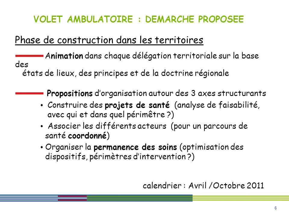 6 VOLET AMBULATOIRE : DEMARCHE PROPOSEE Phase de construction dans les territoires Animation dans chaque délégation territoriale sur la base des états de lieux, des principes et de la doctrine régionale Propositions dorganisation autour des 3 axes structurants Construire des projets de santé (analyse de faisabilité, avec qui et dans quel périmêtre ) Associer les différents acteurs (pour un parcours de santé coordonné) Organiser la permanence des soins (optimisation des dispositifs, périmètres dintervention ) calendrier : Avril /Octobre 2011