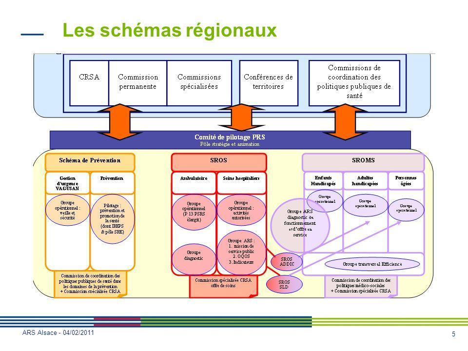 6 ARS Alsace - 04/02/2011 Les schémas régionaux