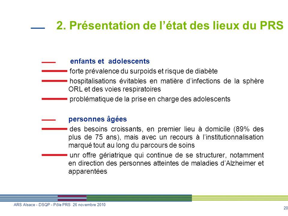 20 ARS Alsace - DSQP - Pôle PRS 26 novembre 2010 2. Présentation de létat des lieux du PRS enfants et adolescents forte prévalence du surpoids et risq
