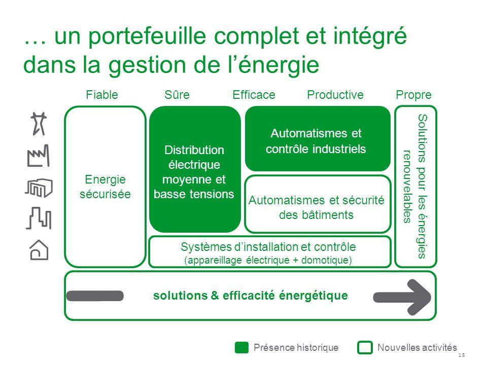 15 … un portefeuille complet et intégré dans la gestion de lénergie PropreEfficaceSûreFiableProductive Présence historique Nouvelles activités Energie
