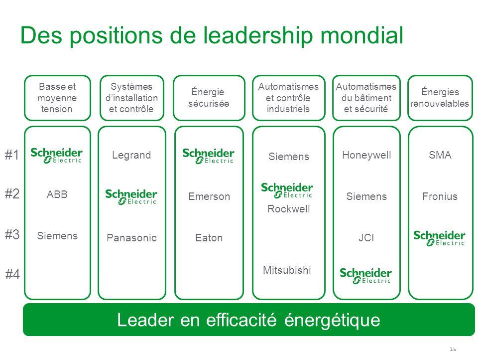 16 Leader en efficacité énergétique Basse et moyenne tension ABB Siemens Systèmes dinstallation et contrôle Legrand Panasonic Automatismes du bâtiment