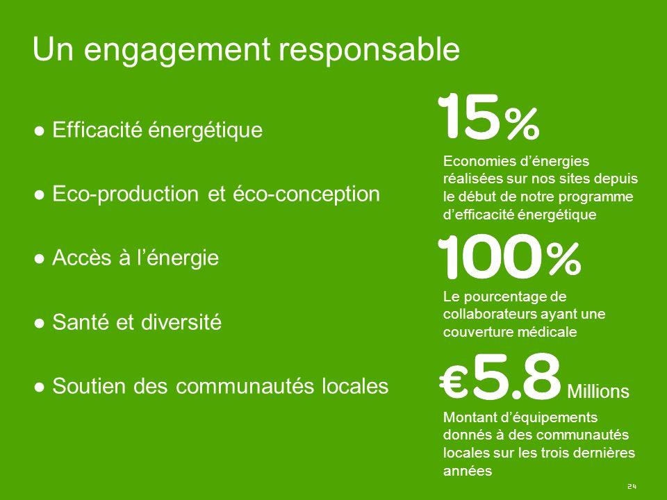 24 Un engagement responsable Economies dénergies réalisées sur nos sites depuis le début de notre programme defficacité énergétique Montant déquipemen
