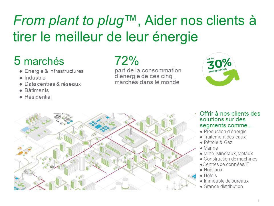 6 Offrir à nos clients des solutions sur des segments comme… Production dénergie Traitement des eaux Pétrole & Gaz Marine Mine, Minéraux, Métaux Const