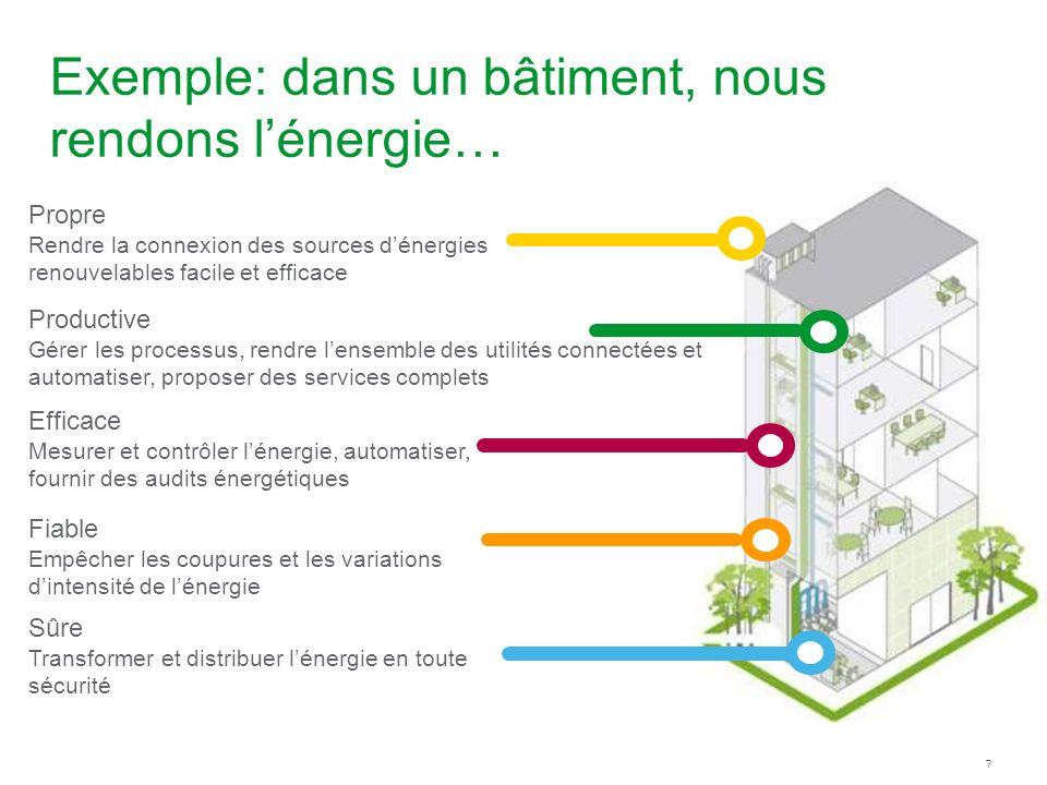 7 Exemple: dans un bâtiment, nous rendons lénergie… Productive Gérer les processus, rendre lensemble des utilités connectées et automatiser, proposer