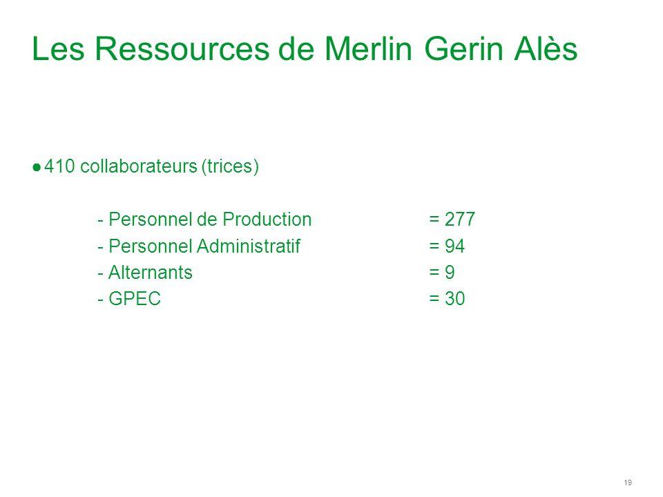 19 Les Ressources de Merlin Gerin Alès 410 collaborateurs (trices) - Personnel de Production = 277 - Personnel Administratif = 94 - Alternants = 9 - GPEC = 30