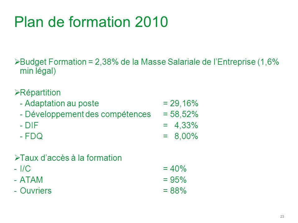 23 Plan de formation 2010 Budget Formation = 2,38% de la Masse Salariale de lEntreprise (1,6% min légal) Répartition - Adaptation au poste = 29,16% - Développement des compétences = 58,52% - DIF= 4,33% - FDQ= 8,00% Taux daccès à la formation -I/C= 40% -ATAM= 95% -Ouvriers= 88%