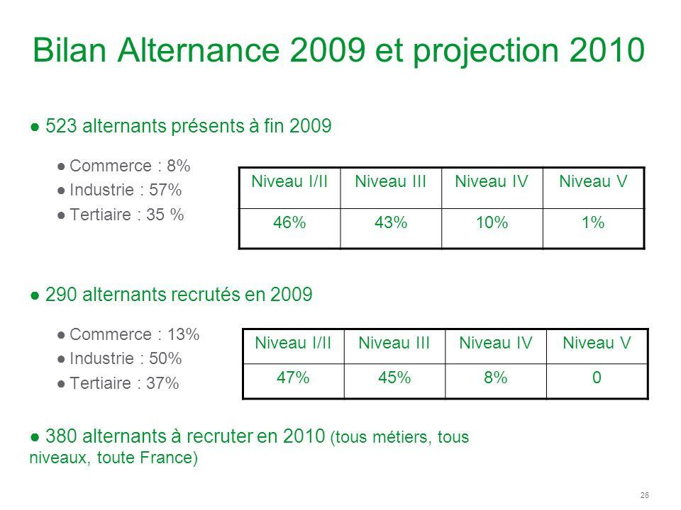 26 Bilan Alternance 2009 et projection 2010 523 alternants présents à fin 2009 Commerce : 8% Industrie : 57% Tertiaire : 35 % 290 alternants recrutés en 2009 Commerce : 13% Industrie : 50% Tertiaire : 37% 380 alternants à recruter en 2010 (tous métiers, tous niveaux, toute France) Niveau I/IINiveau IIINiveau IVNiveau V 46%43%10%1% Niveau I/IINiveau IIINiveau IVNiveau V 47%45%8%0
