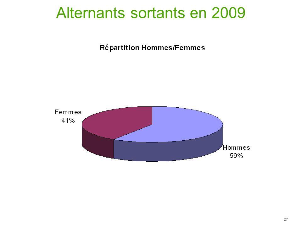 27 Alternants sortants en 2009