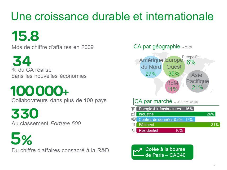 5 Une croissance durable et internationale Cotée à la bourse de Paris – CAC40 Résidentiel 10% Energie & Infrastructures 16% Industrie26% Centres de données & rés.