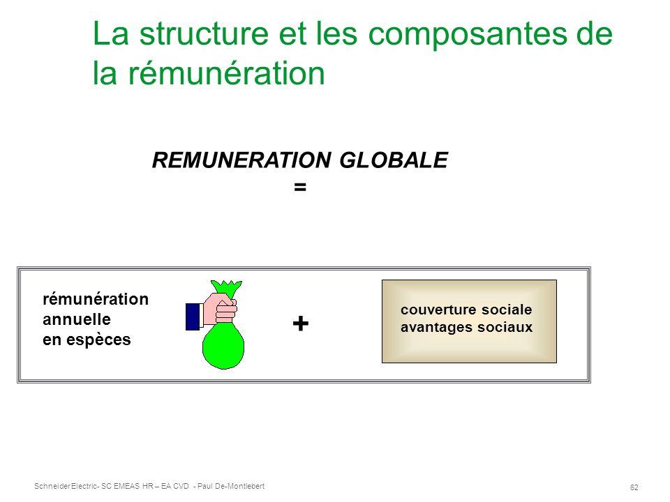 Schneider Electric 62 - SC EMEAS HR – EA CVD - Paul De-Montlebert La structure et les composantes de la rémunération rémunération annuelle en espèces + couverture sociale avantages sociaux REMUNERATION GLOBALE =