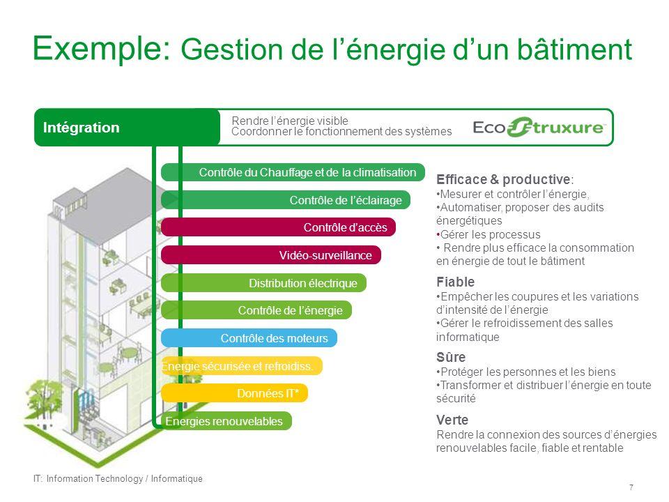 7 Exemple: Gestion de lénergie dun bâtiment Fiable Empêcher les coupures et les variations dintensité de lénergie Gérer le refroidissement des salles informatique Sûre Protéger les personnes et les biens Transformer et distribuer lénergie en toute sécurité Efficace & productive: Mesurer et contrôler lénergie, Automatiser, proposer des audits énergétiques Gérer les processus Rendre plus efficace la consommation en énergie de tout le bâtiment Verte Rendre la connexion des sources dénergies renouvelables facile, fiable et rentable Rendre lénergie visible Coordonner le fonctionnement des systèmes Intégration Contrôle du Chauffage et de la climatisation Contrôle de léclairage Contrôle daccès Vidéo-surveillance Distribution électrique Contrôle de lénergie Contrôle des moteurs Energie sécurisée et refroidiss.