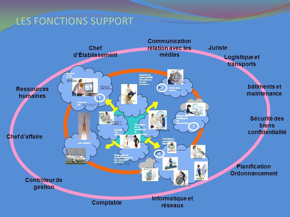 Ressources humaines Logistique et transports Comptable Contrôleur de gestion Chef daffaire Planification Ordonnancement Juriste Chef dÉtablissement Co