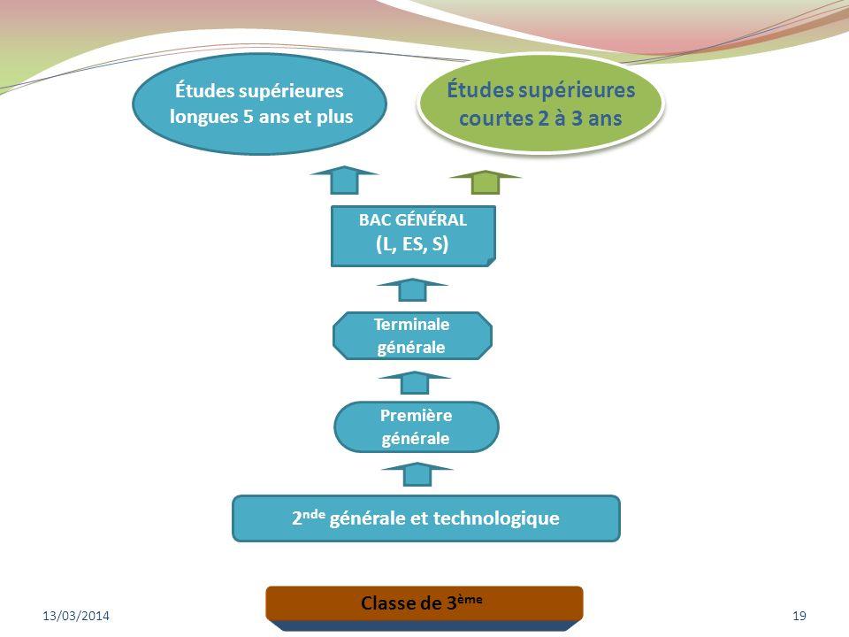 13/03/201419 Classe de 3 ème 2 nde générale et technologique Première générale Terminale générale BAC GÉNÉRAL (L, ES, S) Études supérieures longues 5