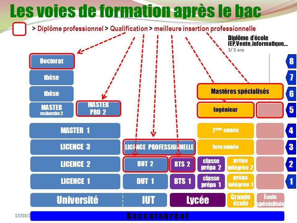 13/03/201427 Université IUTLycée Grande école École spécialisée B a c c a l a u r é a t LICENCE 1 LICENCE 2 LICENCE 3 MASTER 1 MASTER recherche 2 MAST