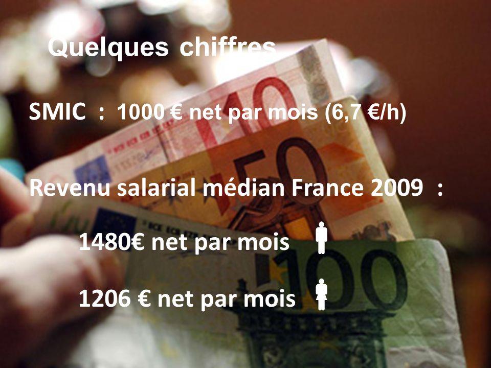 SMIC : Revenu salarial médian France 2009 : 1480 net par mois 1206 net par mois Quelques chiffres 1000 net par mois (6,7 /h)