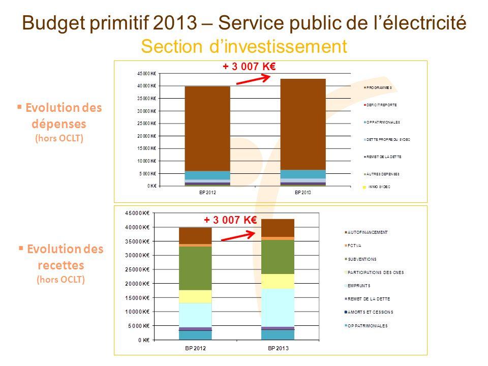 Section dinvestissement Budget primitif 2013 – Service public de lélectricité + 3 007 K Evolution des dépenses (hors OCLT) Evolution des recettes (hors OCLT)