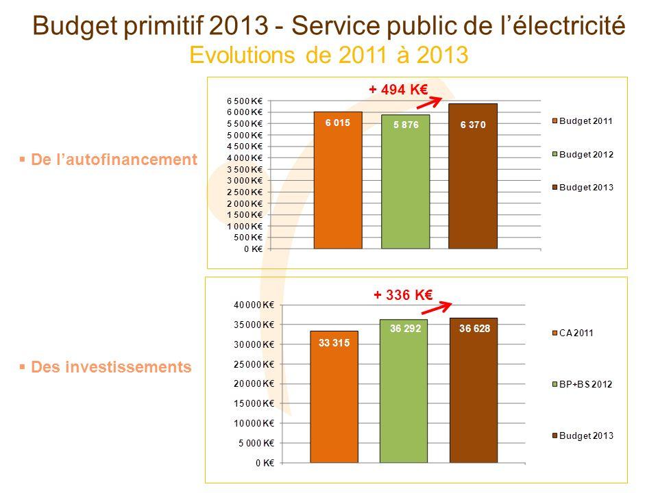 Evolutions de 2011 à 2013 Budget primitif 2013 - Service public de lélectricité Des investissements De lautofinancement + 494 K + 336 K
