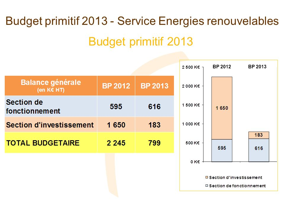 Budget primitif 2013 - Service Energies renouvelables Budget primitif 2013 BP 2013BP 2012