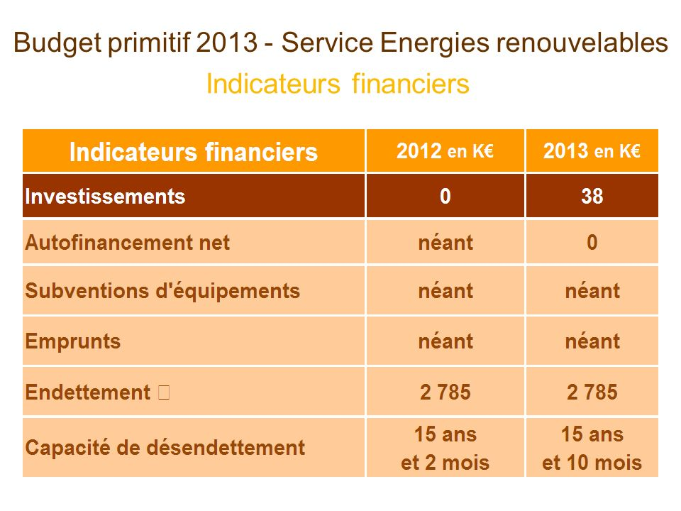 Indicateurs financiers Budget primitif 2013 - Service Energies renouvelables