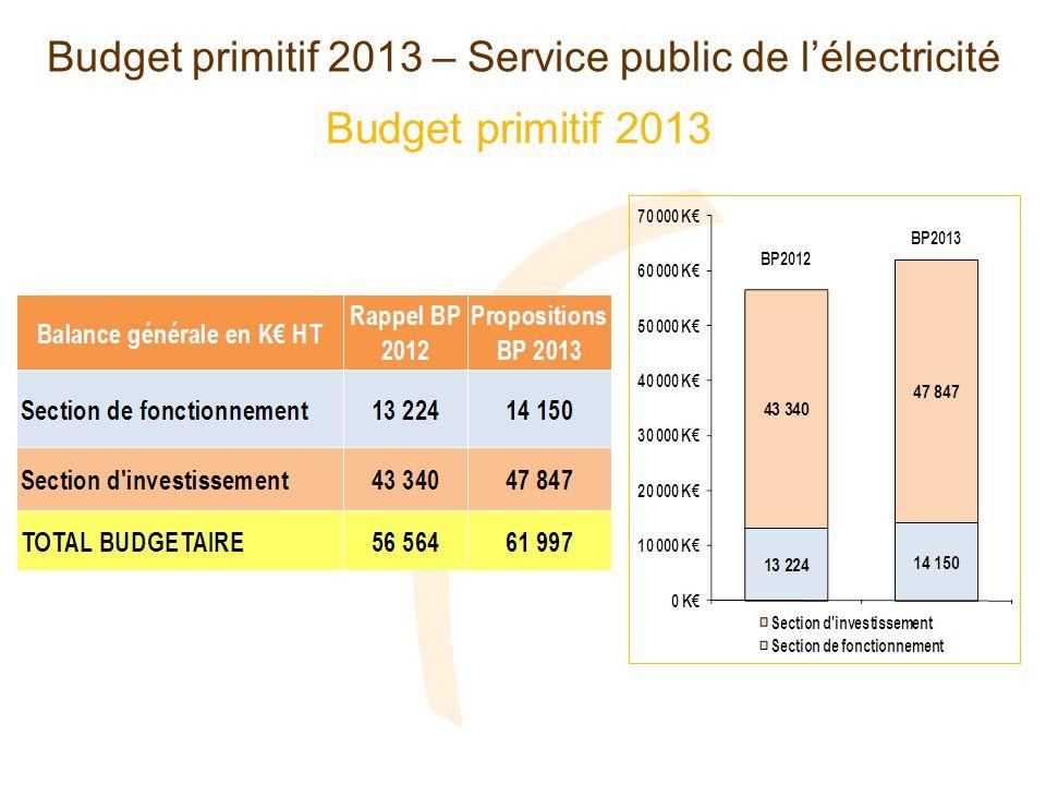Recettes et dépenses de fonctionnement (en milliers deuros) Budget primitif 2013 – Service public de lélectricité + 926K - 350 K + 926 K