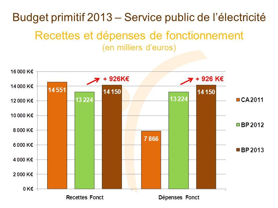 Section de fonctionnement Budget primitif 2013 – Service public de lélectricité + 926 K Evolution des dépenses Evolution des recettes + 926 K