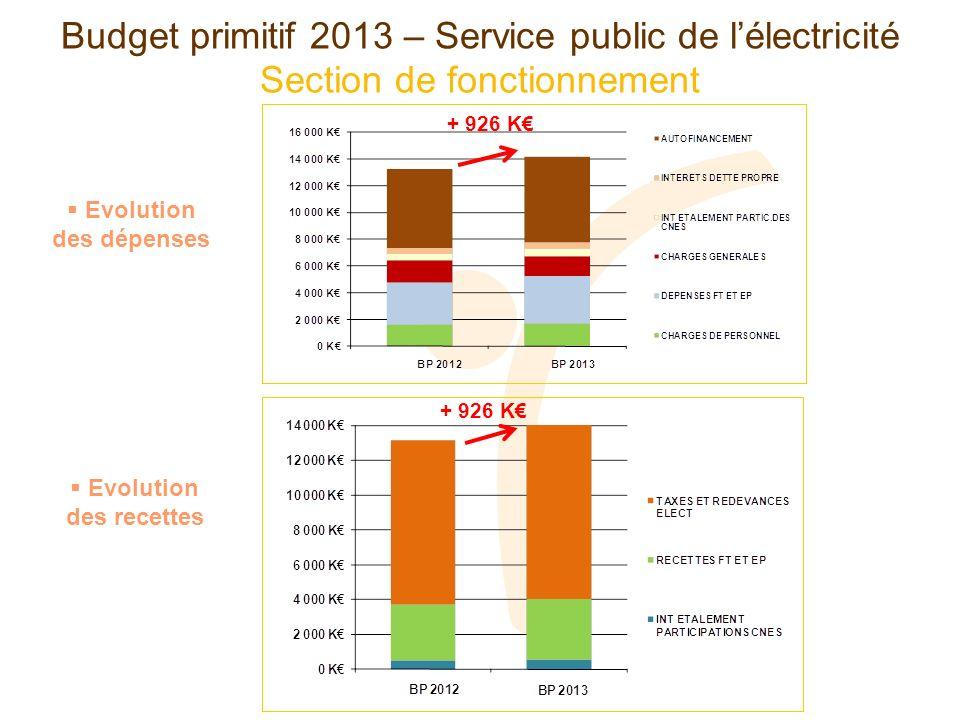 Répartition des dépenses de fonctionnement en % Budget primitif 2013 – Service public de lélectricité 14 150 000 2013 2012 13 224 000
