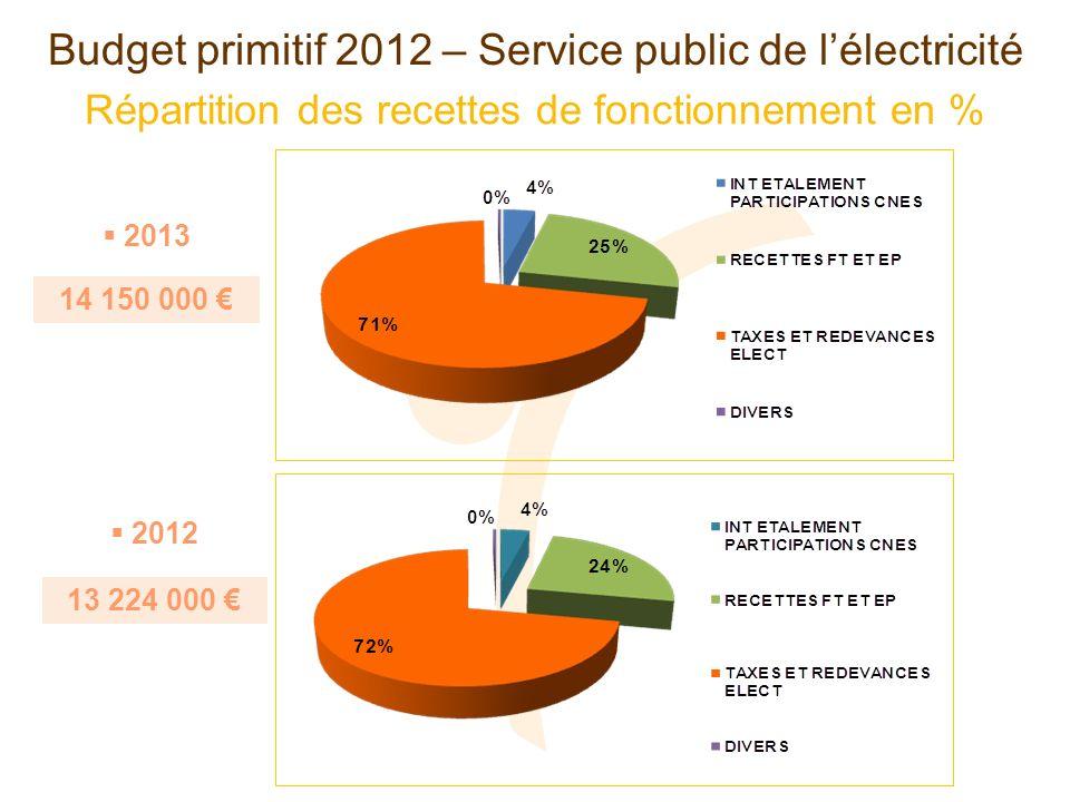 Répartition des recettes de fonctionnement en % Budget primitif 2012 – Service public de lélectricité 14 150 000 2013 2012 13 224 000