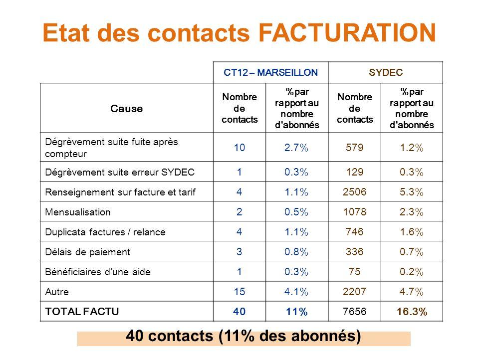 Etat des contacts FACTURATION CT12 – MARSEILLONSYDEC Cause Nombre de contacts %par rapport au nombre d'abonnés Nombre de contacts %par rapport au nomb