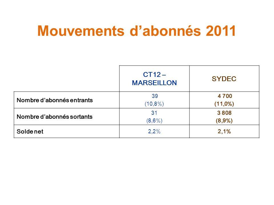 Mouvements dabonnés 2011 CT12 – MARSEILLON SYDEC Nombre dabonnés entrants 39 (10,8%) 4 700 (11,0%) Nombre dabonnés sortants 31 (8,6%) 3 808 (8,9%) Sol