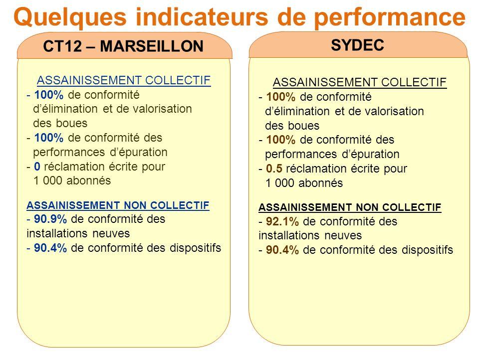 Quelques indicateurs de performance CT12 – MARSEILLON ASSAINISSEMENT COLLECTIF - 100% de conformité délimination et de valorisation des boues - 100% d