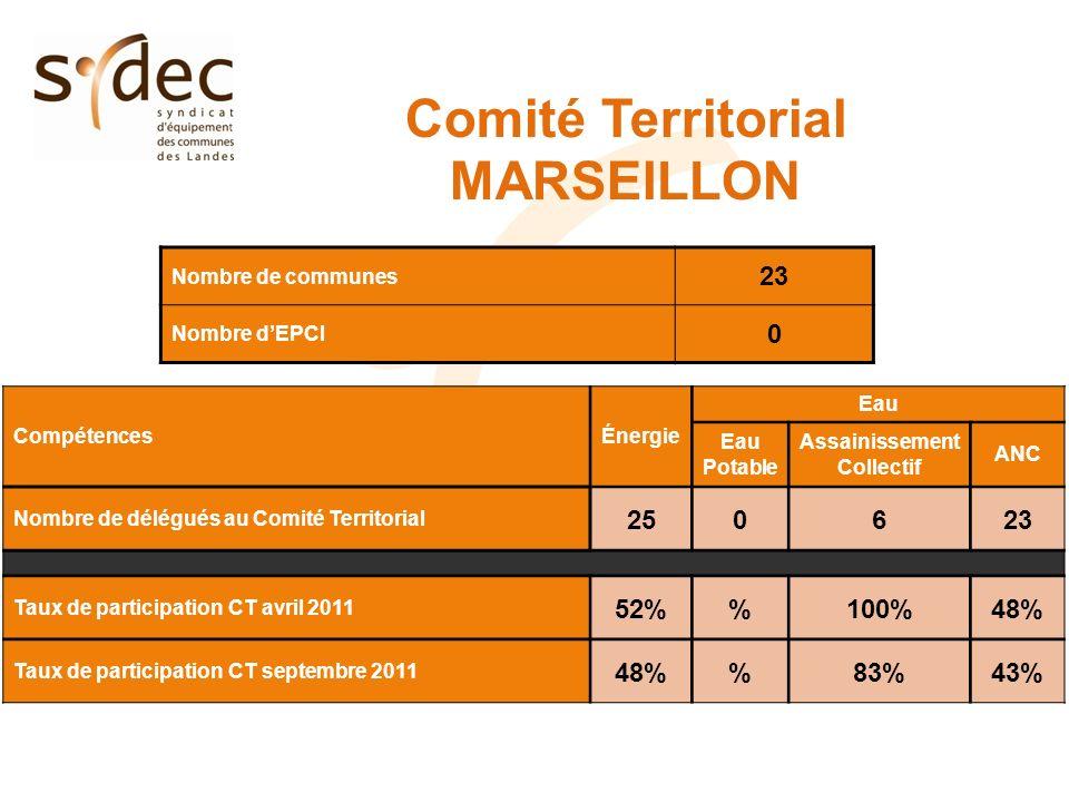 Comité Territorial MARSEILLON Nombre de communes 23 Nombre dEPCI 0 CompétencesÉnergie Eau Eau Potable Assainissement Collectif ANC Nombre de délégués