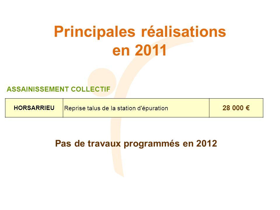 Principales réalisations en 2011 HORSARRIEUReprise talus de la station d'épuration 28 000 ASSAINISSEMENT COLLECTIF Pas de travaux programmés en 2012