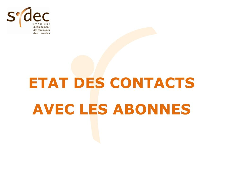 Etat des contacts (hors mouvements dabonnés) CT12 – MARSEILLON SYDEC Catégorie Nombre de contacts %par rapport au nombre d abonnés Nombre de contacts %par rapport au nombre d abonnés Eau potable-- %25077.1% Assainissement collectif123.3%14684.4% Facturation4016.3%765616.3% TOTAL5219.6%1163124.8% 19.6% des abonnés du CT ayant contacté le SYDEC en 2011.