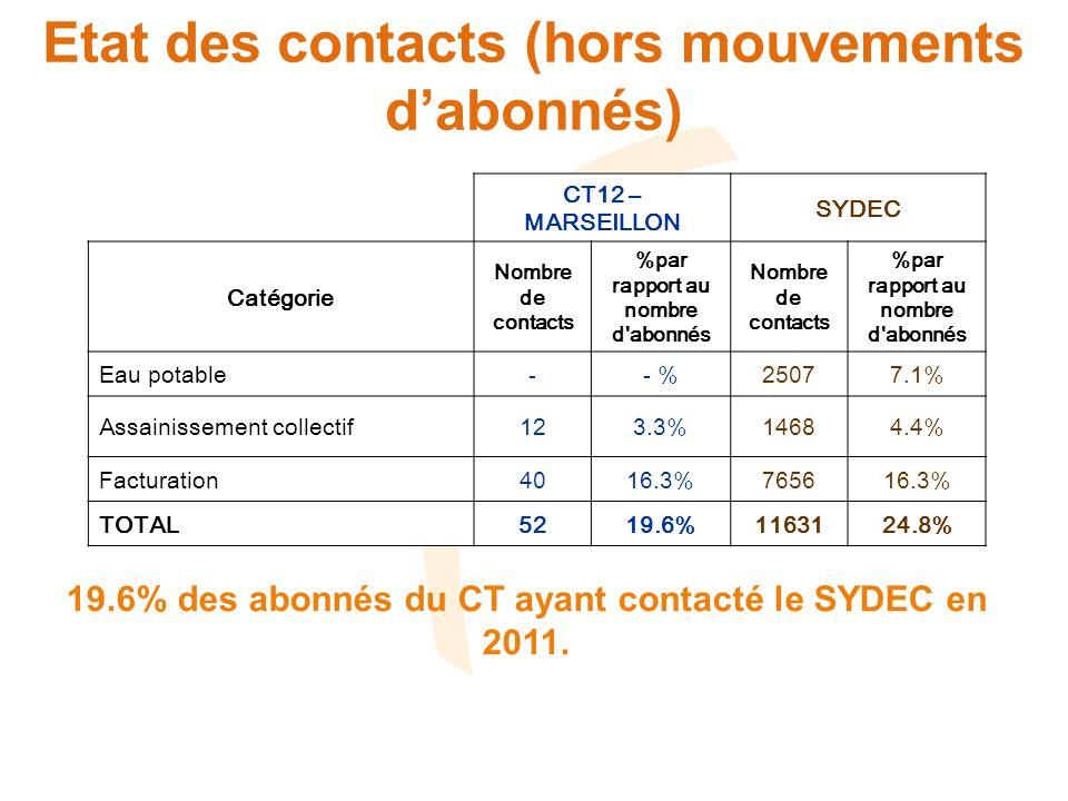 Etat des contacts ASST CT12 - MARSEILLONSYDEC Cause Nombre de contacts %par rapport au nombre d abonnés Nombre de contacts %par rapport au nombre d abonnés Bouchage réseau EU* 0-5031.5% Contrôle branchement 71.93%5941.8% Problème d odeur* 10.28%610.2% Problème débordement réseau EU* 0-630.2% Problème lié à des travaux ou de mise en service* 0-370.1% Problème pollution* 0-40% Réclamations suite travaux* 0-260.1% Demande dindemnisation* 0-40% Renseignements divers 41.10%1760.5% TOTAL ASST123.31%14684.4% 12 contacts (3.3% des abonnés) dont : - 1 réclamation (*) : 0.3% des abonnés - 11 demandes de renseignements : 3% des abonnés