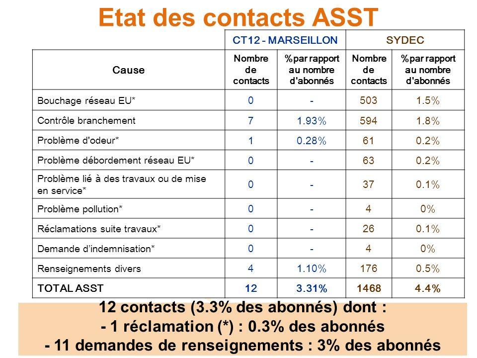 Etat des contacts FACTURATION CT12 – MARSEILLONSYDEC Cause Nombre de contacts %par rapport au nombre d abonnés Nombre de contacts %par rapport au nombre d abonnés Dégrèvement suite fuite après compteur 102.7%5791.2% Dégrèvement suite erreur SYDEC 10.3%1290.3% Renseignement sur facture et tarif 41.1%25065.3% Mensualisation 20.5%10782.3% Duplicata factures / relance 41.1%7461.6% Délais de paiement 30.8%3360.7% Bénéficiaires dune aide 10.3%750.2% Autre 154.1%22074.7% TOTAL FACTU4011%765616.3% 40 contacts (11% des abonnés)