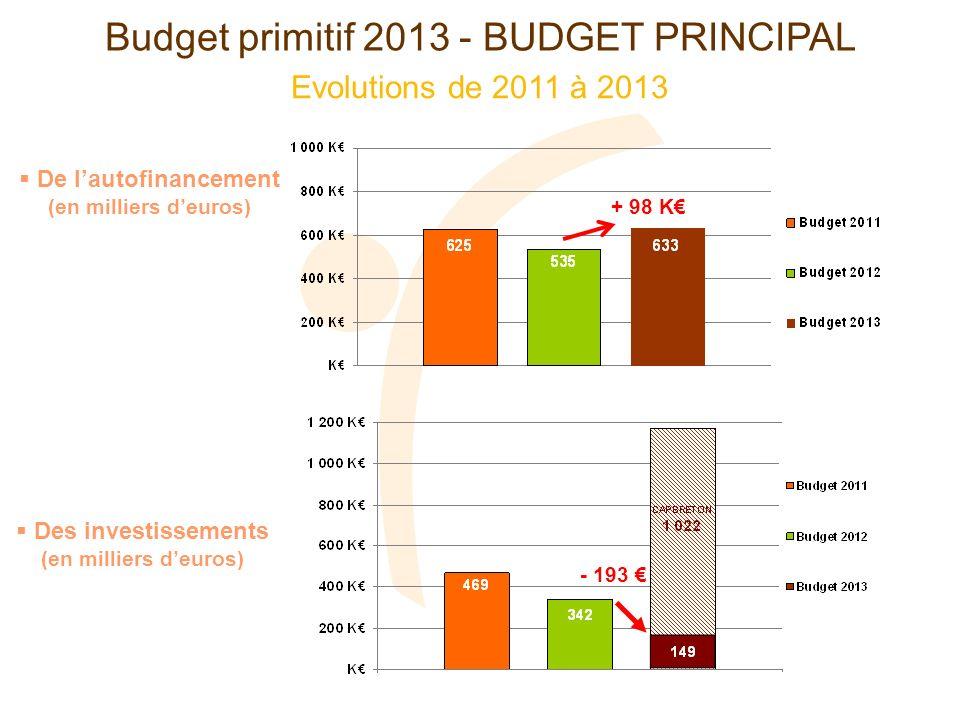 Evolutions de 2011 à 2013 Budget primitif 2013 - BUDGET PRINCIPAL Des investissements (en milliers deuros) - 193 De lautofinancement (en milliers deuros) + 98 K