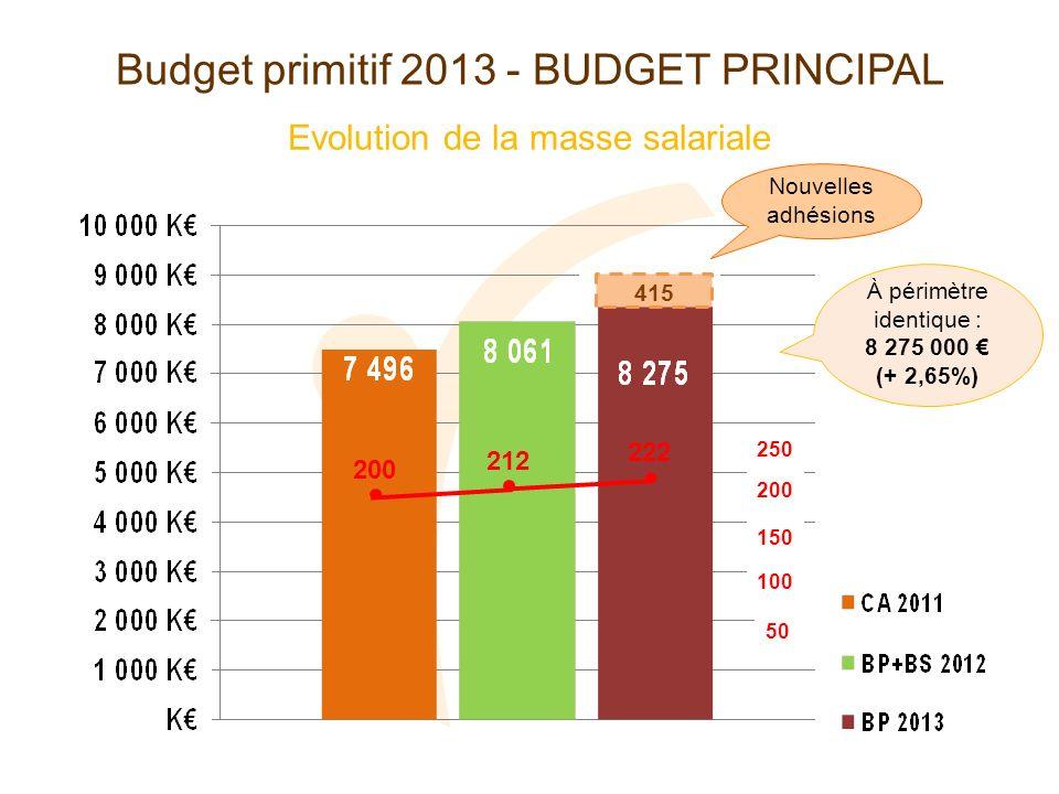 Evolution de la masse salariale Budget primitif 2013 - BUDGET PRINCIPAL 200 212 222 50 100 150 200 250 Nouvelles adhésions À périmètre identique : 8 275 000 (+ 2,65%) 415