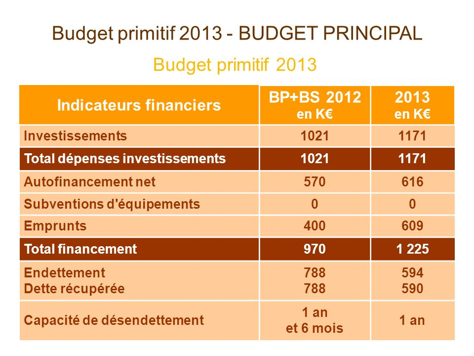 Budget primitif 2013 - BUDGET PRINCIPAL Budget primitif 2013 Indicateurs financiers BP+BS 2012 en K 2013 en K Investissements10211171 Total dépenses investissements10211171 Autofinancement net570616 Subventions d équipements00 Emprunts400609 Total financement9701 225 Endettement Dette récupérée788 594 590 Capacité de désendettement 1 an et 6 mois 1 an