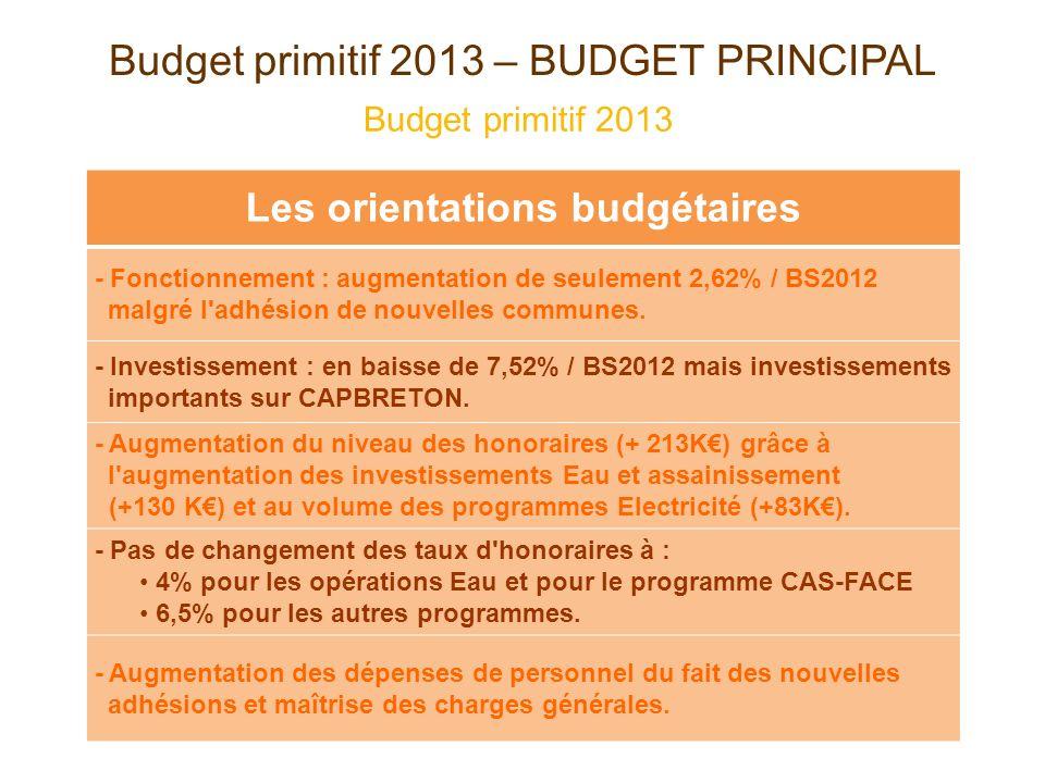 Budget primitif 2013 – BUDGET PRINCIPAL Budget primitif 2013 Les orientations budgétaires - Fonctionnement : augmentation de seulement 2,62% / BS2012 malgré l adhésion de nouvelles communes.