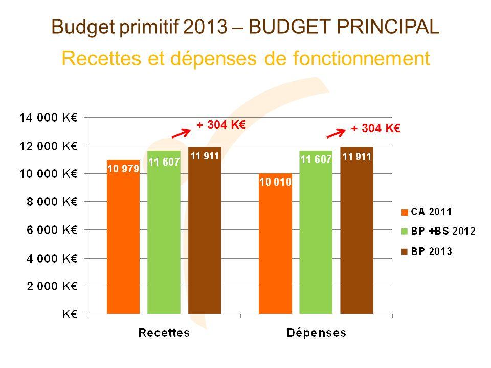 Recettes et dépenses de fonctionnement Budget primitif 2013 – BUDGET PRINCIPAL 11 230 10 504 10 367 + 304 K