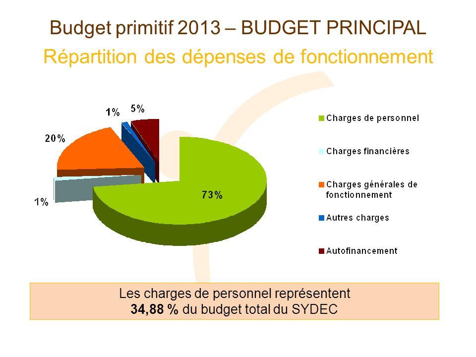 Répartition des dépenses de fonctionnement Budget primitif 2013 – BUDGET PRINCIPAL Les charges de personnel représentent 34,88 % du budget total du SYDEC