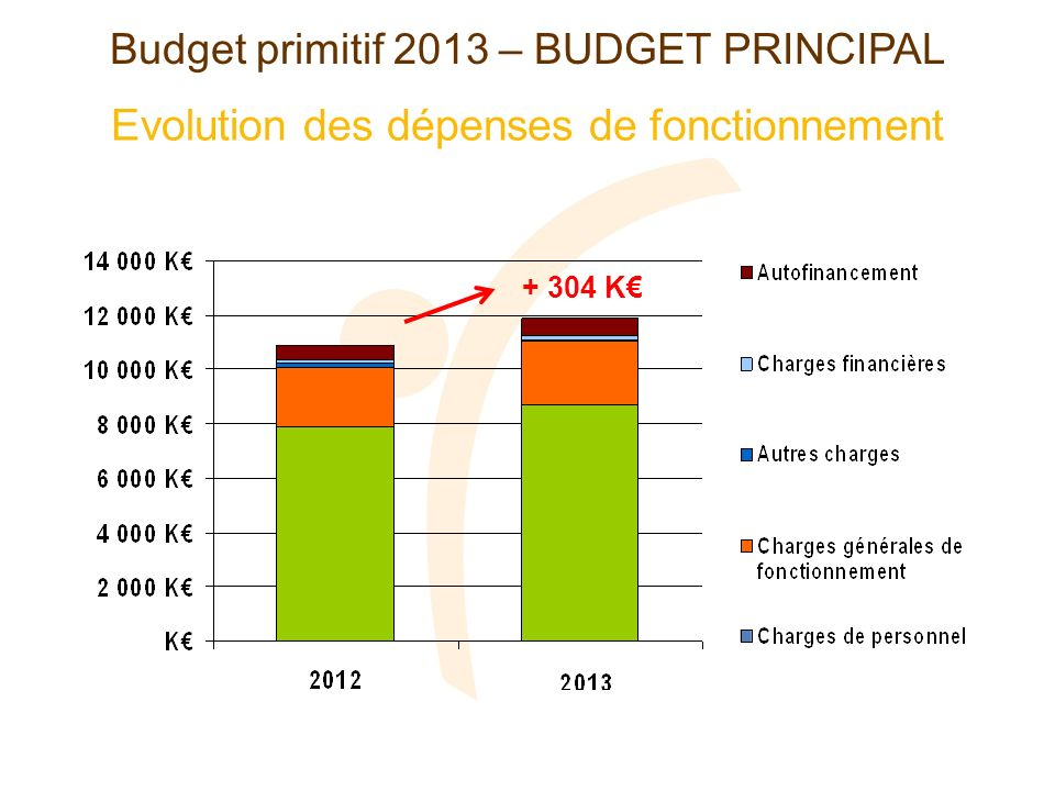 Evolution des dépenses de fonctionnement Budget primitif 2013 – BUDGET PRINCIPAL + 304 K