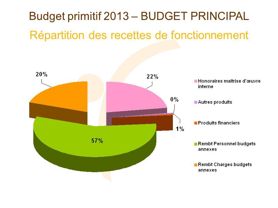 Répartition des recettes de fonctionnement Budget primitif 2013 – BUDGET PRINCIPAL