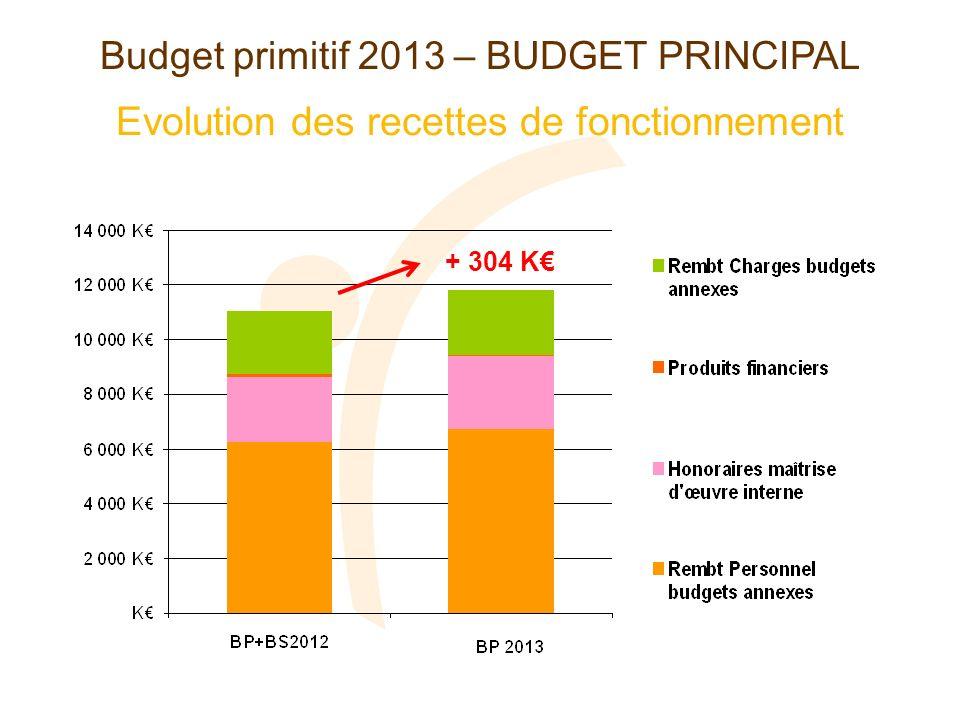 Evolution des recettes de fonctionnement Budget primitif 2013 – BUDGET PRINCIPAL + 304 K